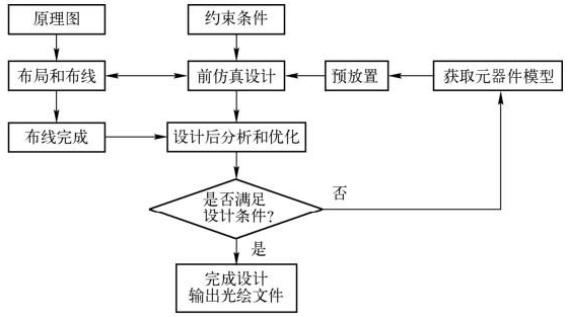 高速PCB设计流程