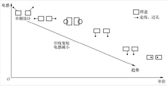 电容布局中引线设计趋势