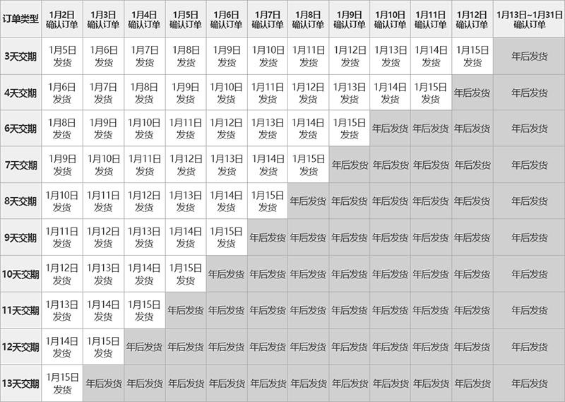 春节前夕订单安排列表